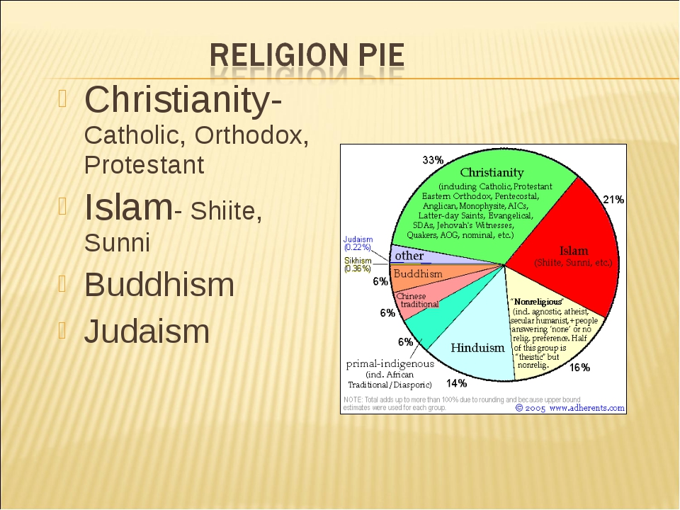 Christianity- Catholic, Orthodox, Protestant Islam- Shiite, Sunni Buddhism Ju...