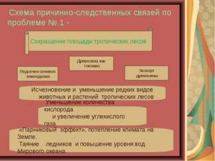 Схема причинно-следственных связей по проблеме № 1 - Сокращение площади троп
