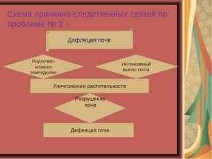 Схема причинно-следственных связей по проблеме № 2 - Дефляция почв Подсечно-о