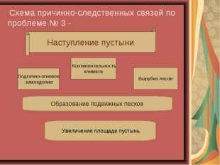Схема причинно-следственных связей по проблеме № 3 - Наступление пустыни Под
