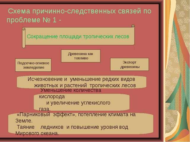 Схема причинно-следственных связей по проблеме № 1 - Сокращение площади троп...