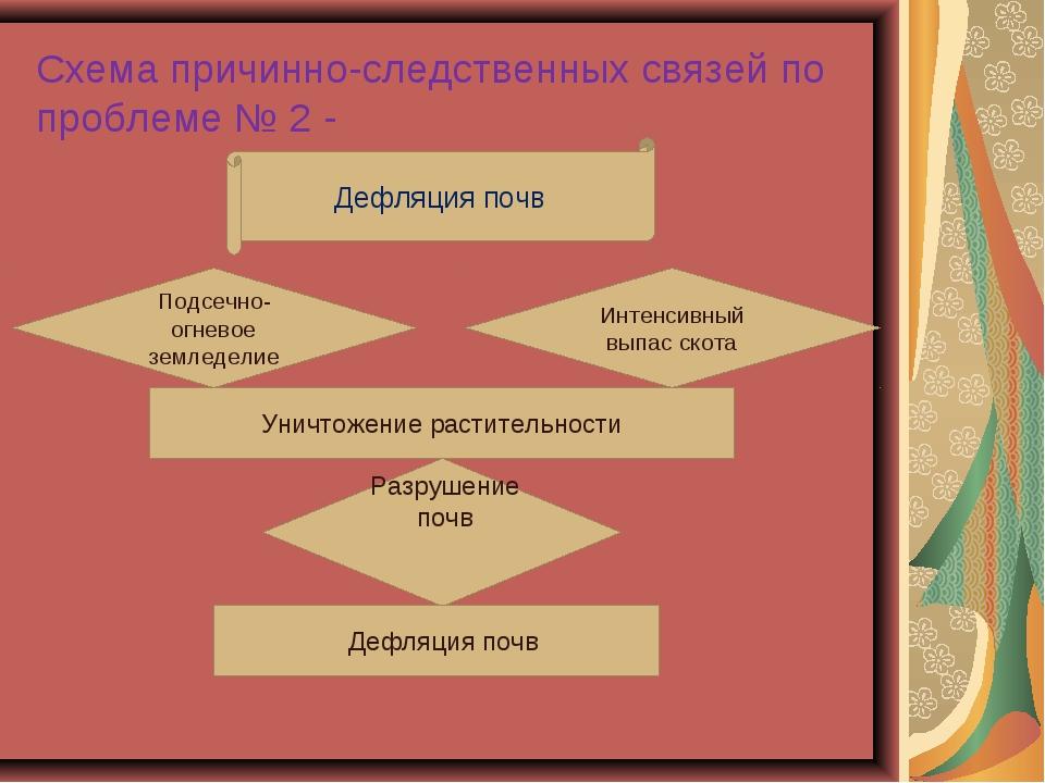 Схема причинно-следственных связей по проблеме № 2 - Дефляция почв Подсечно-о...