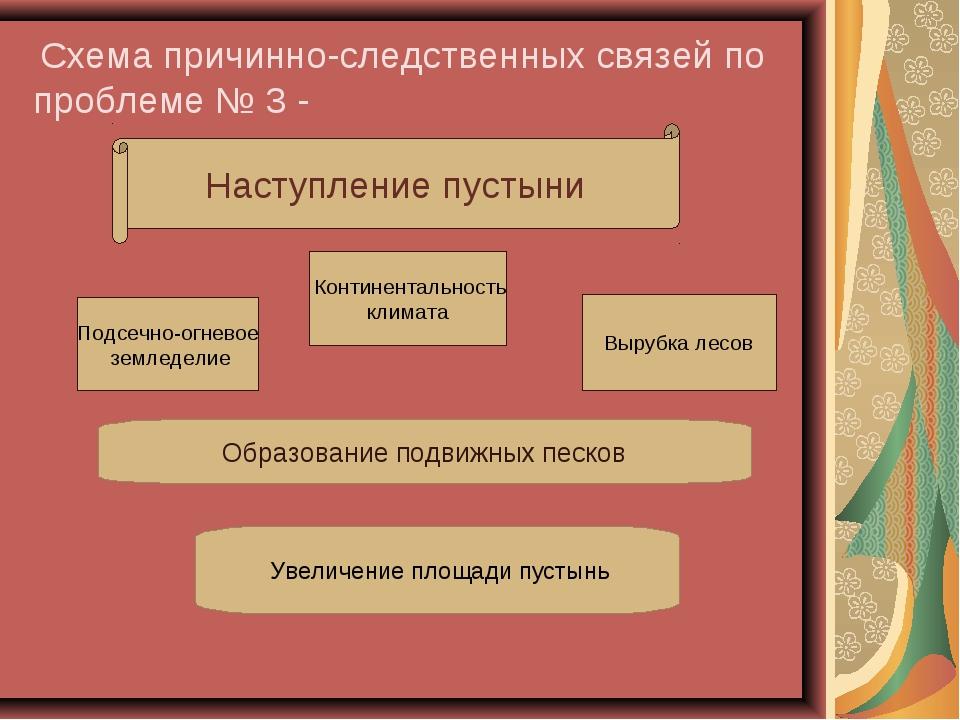 Схема причинно-следственных связей по проблеме № 3 - Наступление пустыни Под...