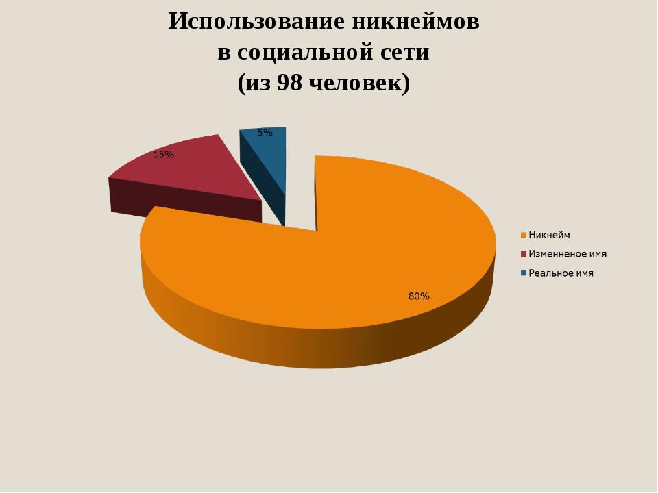 Использование никнеймов в социальной сети (из 98 человек)