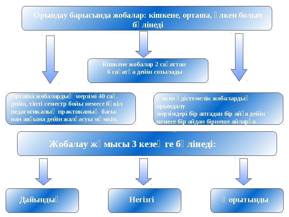 Орындау барысында жобалар: кішкене, орташа, үлкен болып бөлінеді Кішкене жоба...