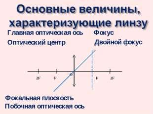 F Главная оптическая ось Оптический центр О 2F 2F F Фокус Фокальная плоскость