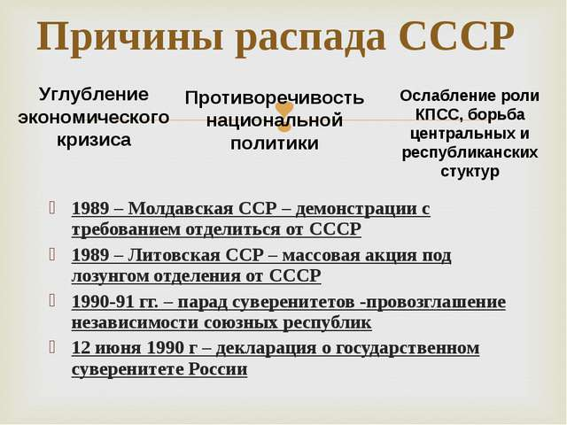 1989 – Молдавская ССР – демонстрации с требованием отделиться от СССР 1989 –...