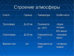 Строение атмосферы Слой А.ГраницаТемпература Особен-ности ТропосфераДо 20