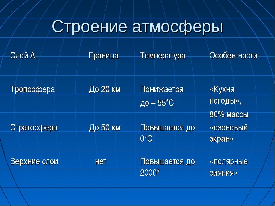 Строение атмосферы Слой А.ГраницаТемпература Особен-ности ТропосфераДо 20...