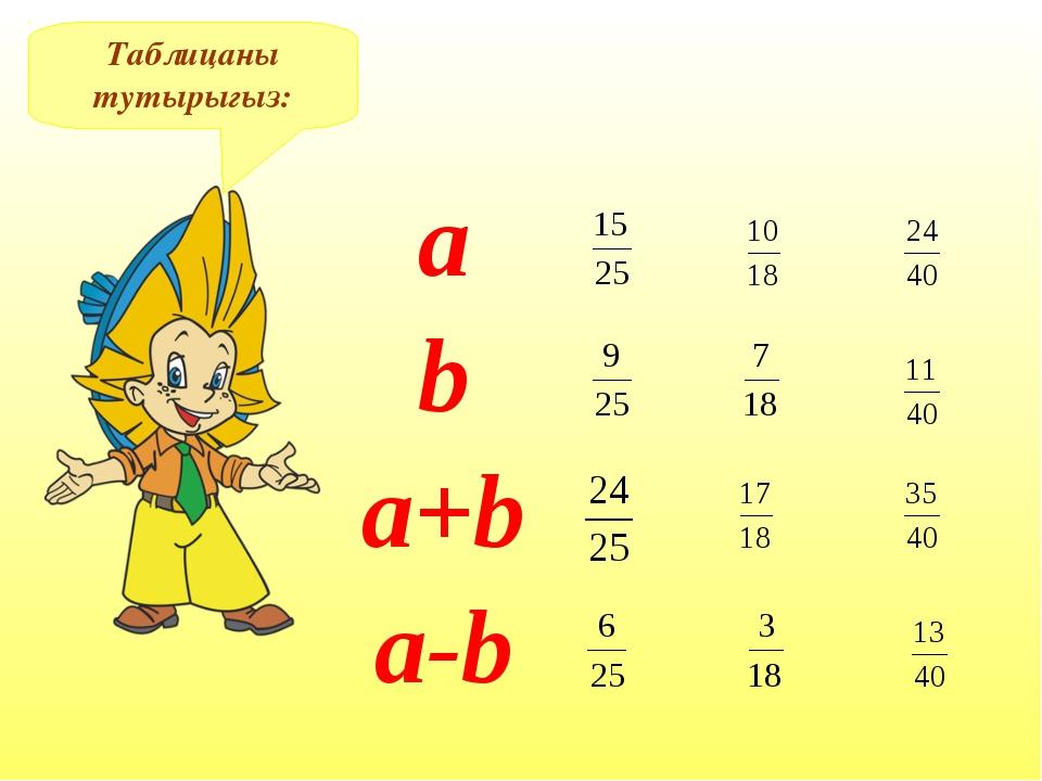 Таблицаны тутырыгыз: а b a+b a-b