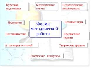 Формы методической работы Педсоветы Методические советы Педагогические монит