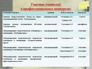 Участие учителей в профессиональных конкурсах: Название конкурса УровеньФ.И