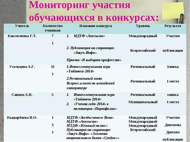 Мониторинг участия обучающихся в конкурсах: УчительКоличество учениковНазва...