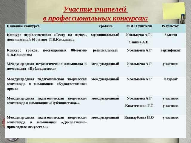 Участие учителей в профессиональных конкурсах: Название конкурса УровеньФ.И...