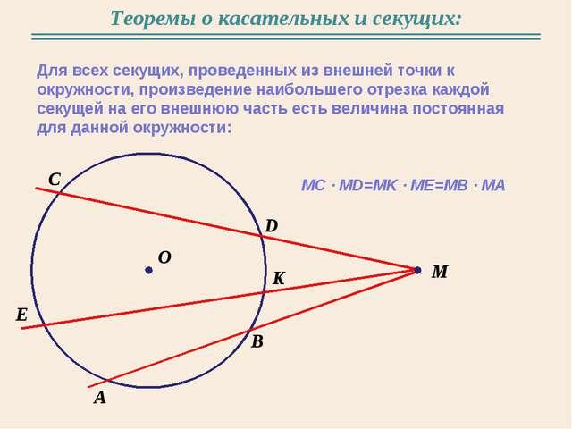 Теоремы о касательных и секущих: Для всех секущих, проведенных из внешней точ...