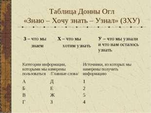 Таблица Донны Огл «Знаю – Хочу знать – Узнал» (ЗХУ) З – что мы знаемХ – что