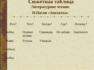 Сюжетная таблица Литературное чтение. Н.Носов «Заплатка» Кто?Что?Когда?Где