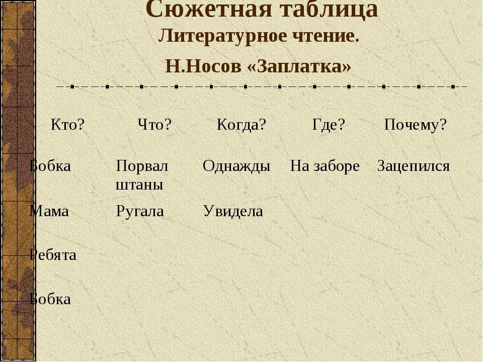 Сюжетная таблица Литературное чтение. Н.Носов «Заплатка» Кто?Что?Когда?Где...