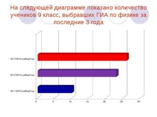 На следующей диаграмме показано количество учеников 9 класс, выбравших ГИА по