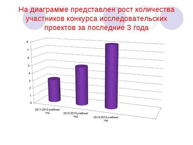 На диаграмме представлен рост количества участников конкурса исследовательски...