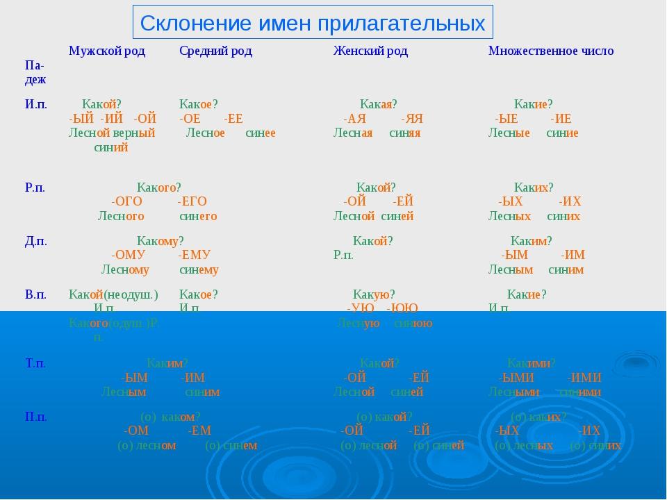Склонение имен прилагательных Па- дежМужской родСредний родЖенский родМно...