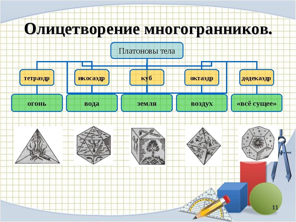 Олицетворение многогранников. *