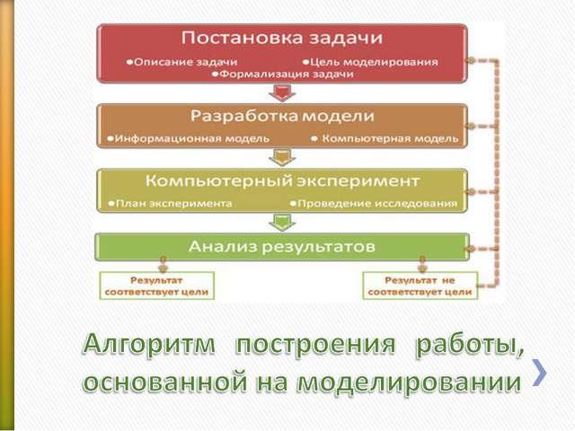 Информационная модель объекта презентация
