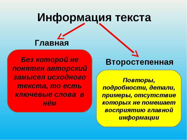 Информация текста Без которой не понятен авторский замысел исходного текста,...