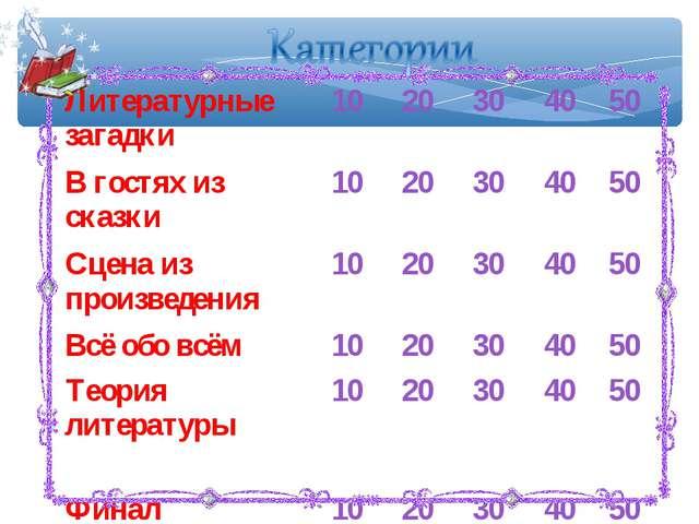 Литературные загадки1020304050 В гостях из сказки1020304050 Сцена и...