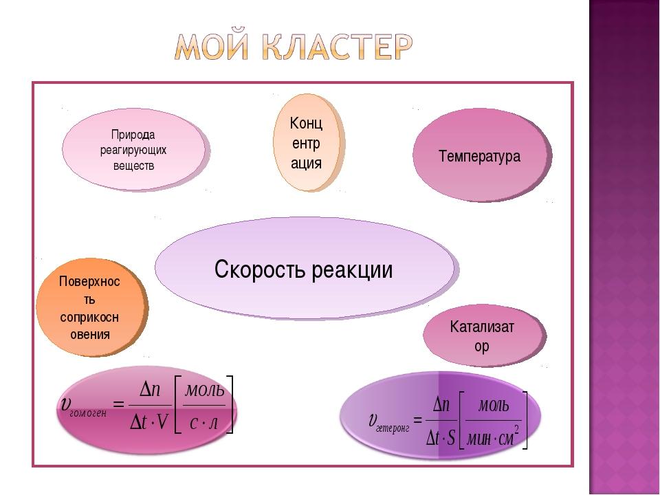 Скорость реакции Концентрация Природа реагирующих веществ Поверхность соприко...