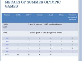 MEDALS OF SUMMER OLYMPIC GAMES Games	Gold	Silver	Bronze	of All	Place	Place(on
