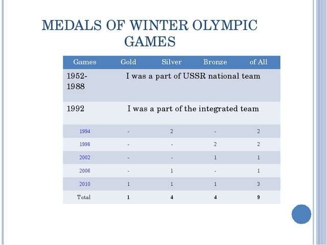 MEDALS OF WINTER OLYMPIC GAMES Games	Gold	Silver	Bronze	of All 1952-1988 	I w...