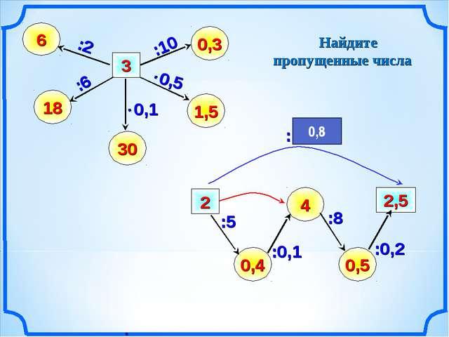 2,5 30 0,4 6 0,3 18 1,5 3 :2 4 0,5 2 :10 Найдите пропущенные числа :6 :0,2 :8...
