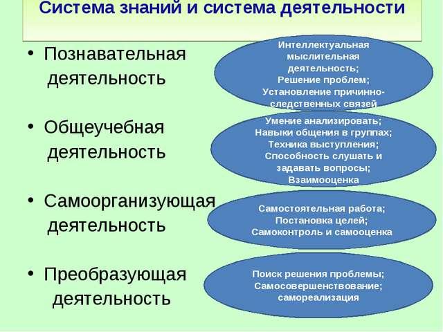 Система знаний и система деятельности Познавательная деятельность Общеучебная...