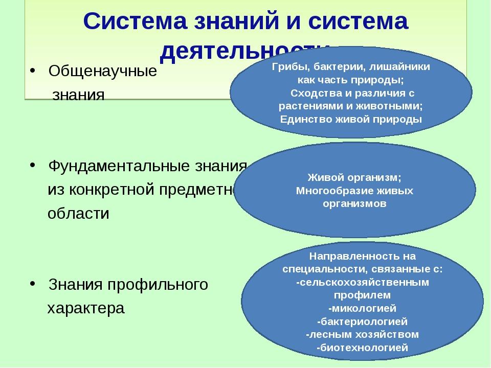 Система знаний и система деятельности Общенаучные знания Фундаментальные зна...