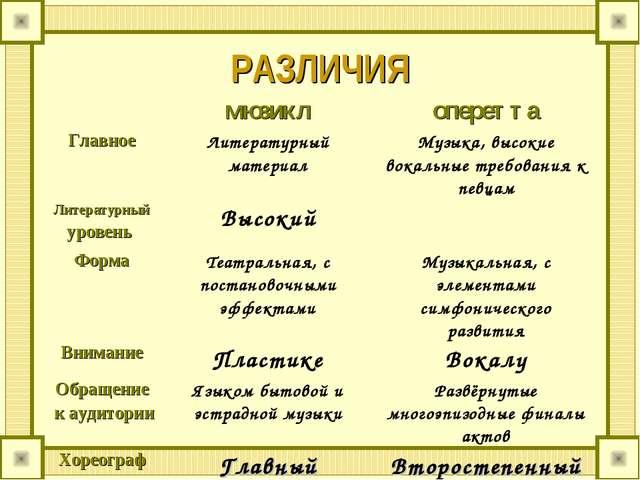 РАЗЛИЧИЯ мюзиклоперетта Главное Литературный материалМузыка, высокие вока...