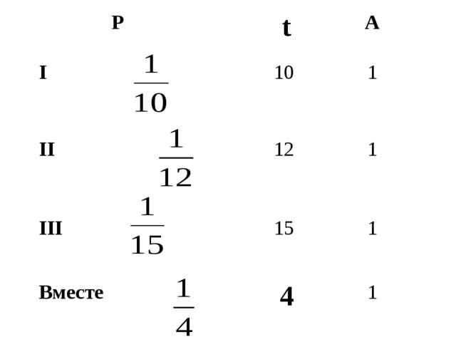 PtA I10 1 II12 1 III15 1 Вместе41