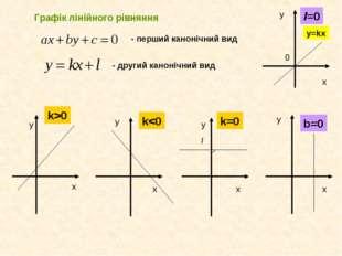 Графік лінійного рівняння - перший канонічний вид - другий канонічний вид k>0