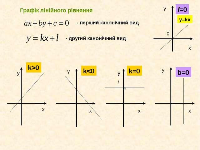 Графік лінійного рівняння - перший канонічний вид - другий канонічний вид k>0...