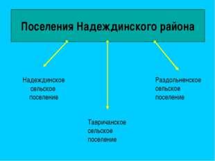 Поселения Надеждинского района Надеждинское сельское поселение Раздольненское