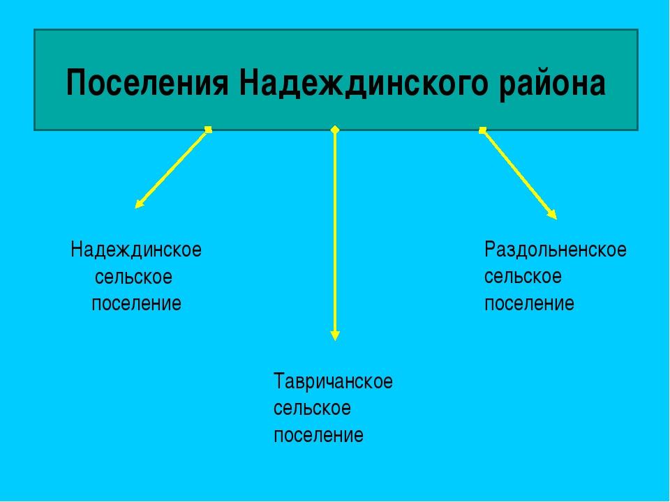 Поселения Надеждинского района Надеждинское сельское поселение Раздольненское...