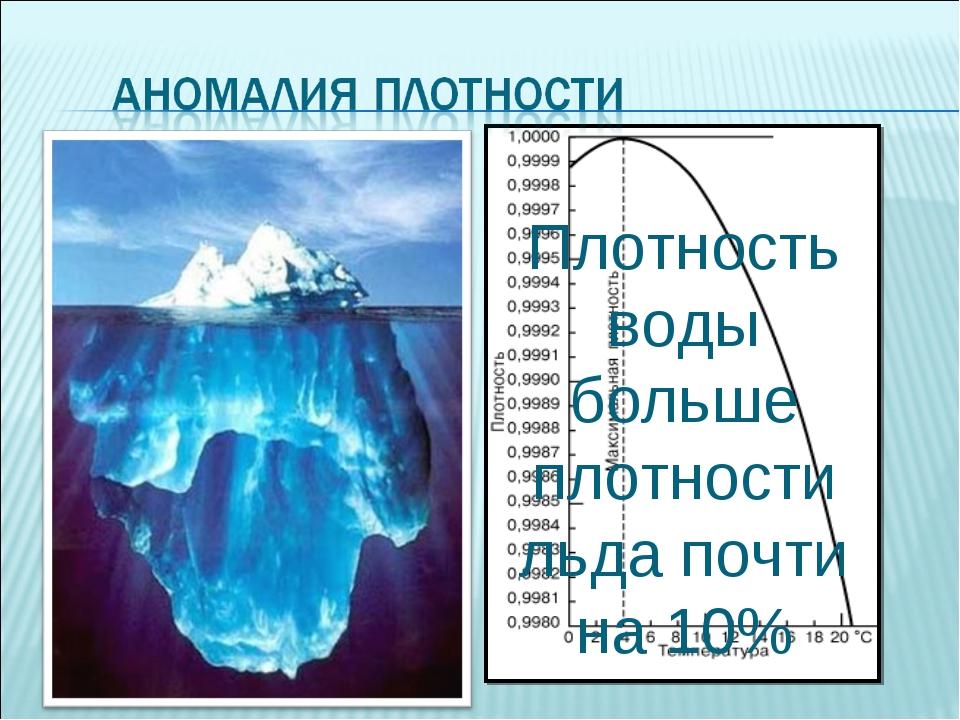 Плотность воды больше плотности льда почти на 10% Плотность воды наибольшая п...