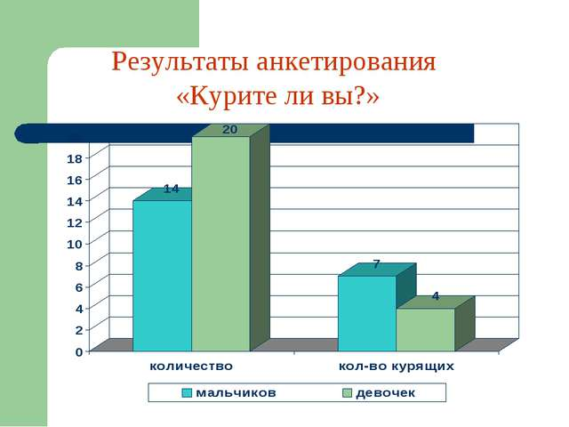 Результаты анкетирования «Курите ли вы?»