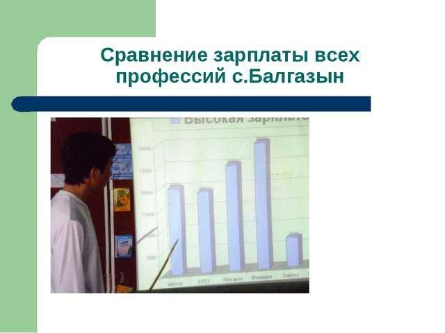 Сравнение зарплаты всех профессий с.Балгазын