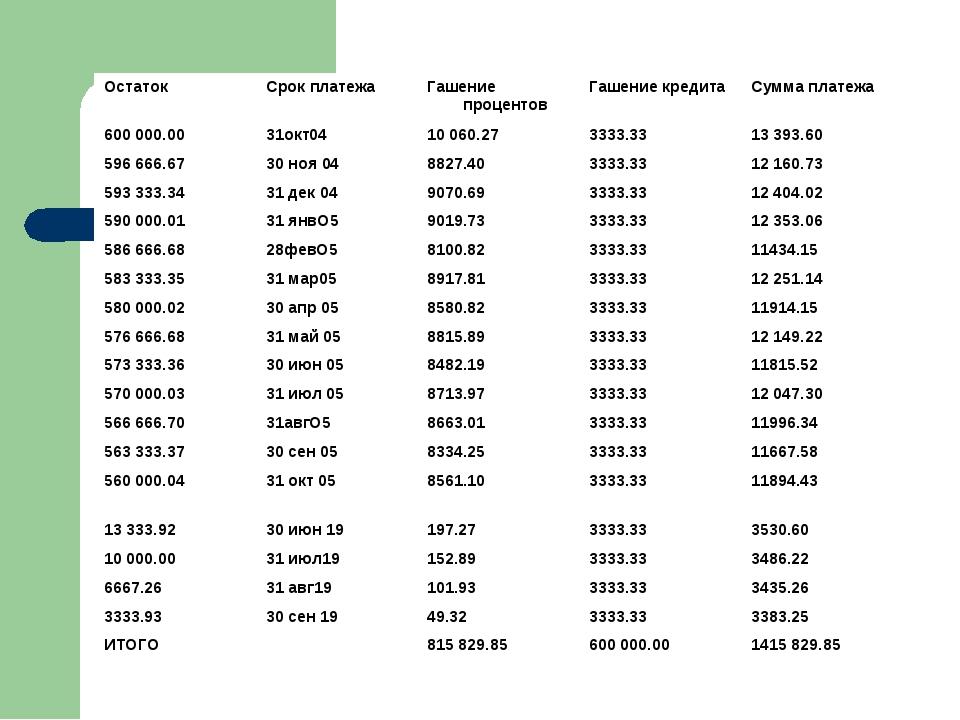 ОстатокСрок платежаГашение процентовГашение кредитаСумма платежа 600 000....
