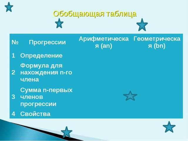 Обобщающая таблица №ПрогрессииАрифметическая (an)Геометрическая (bn) 1Опр...