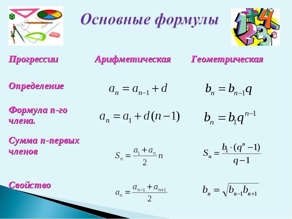 ПрогрессииАрифметическаяГеометрическая Определение Формула n-го члена....