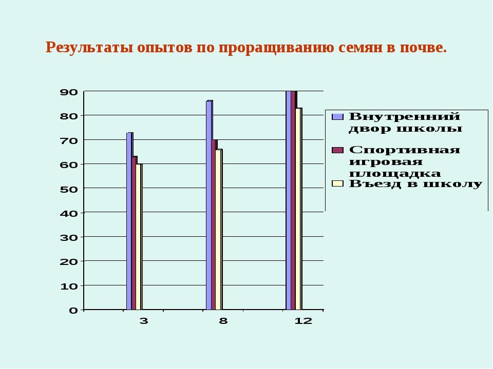 Результаты опытов по проращиванию семян в почве.
