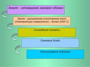 Земля – атомарное газовое облако Земля – раскаленное уплотненное тело (темпер