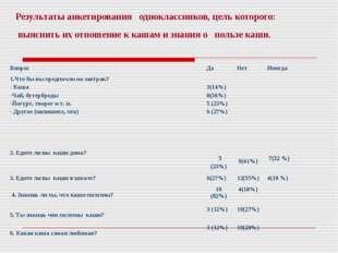 Результаты анкетирования одноклассников, цель которого: выяснить их отношение